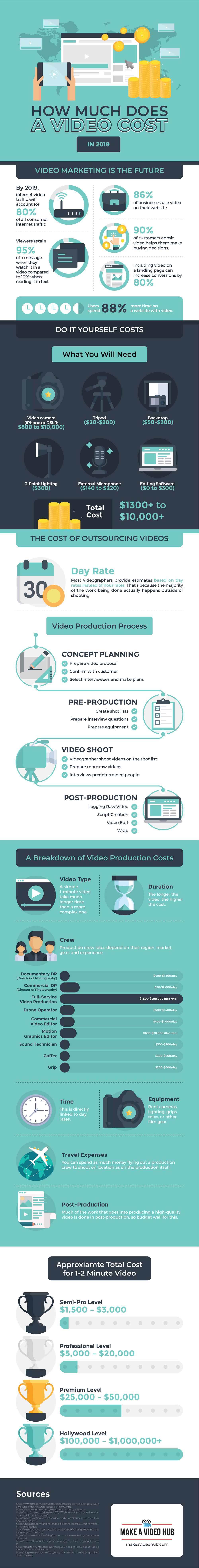 How Much Does a Video Cost (A Detailed Video Production Cost Blueprint)